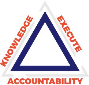 knowledge accountability execution