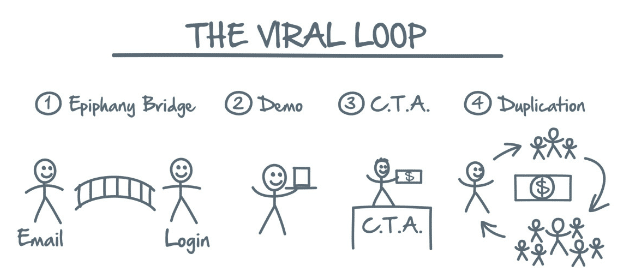 Viral Loop - Network Marketing Secrets