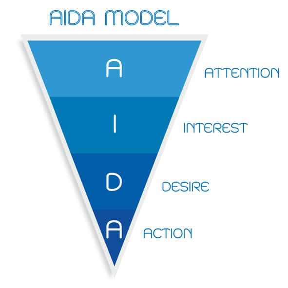 Sales Funnel (Attention, Interest, Desire, Action)