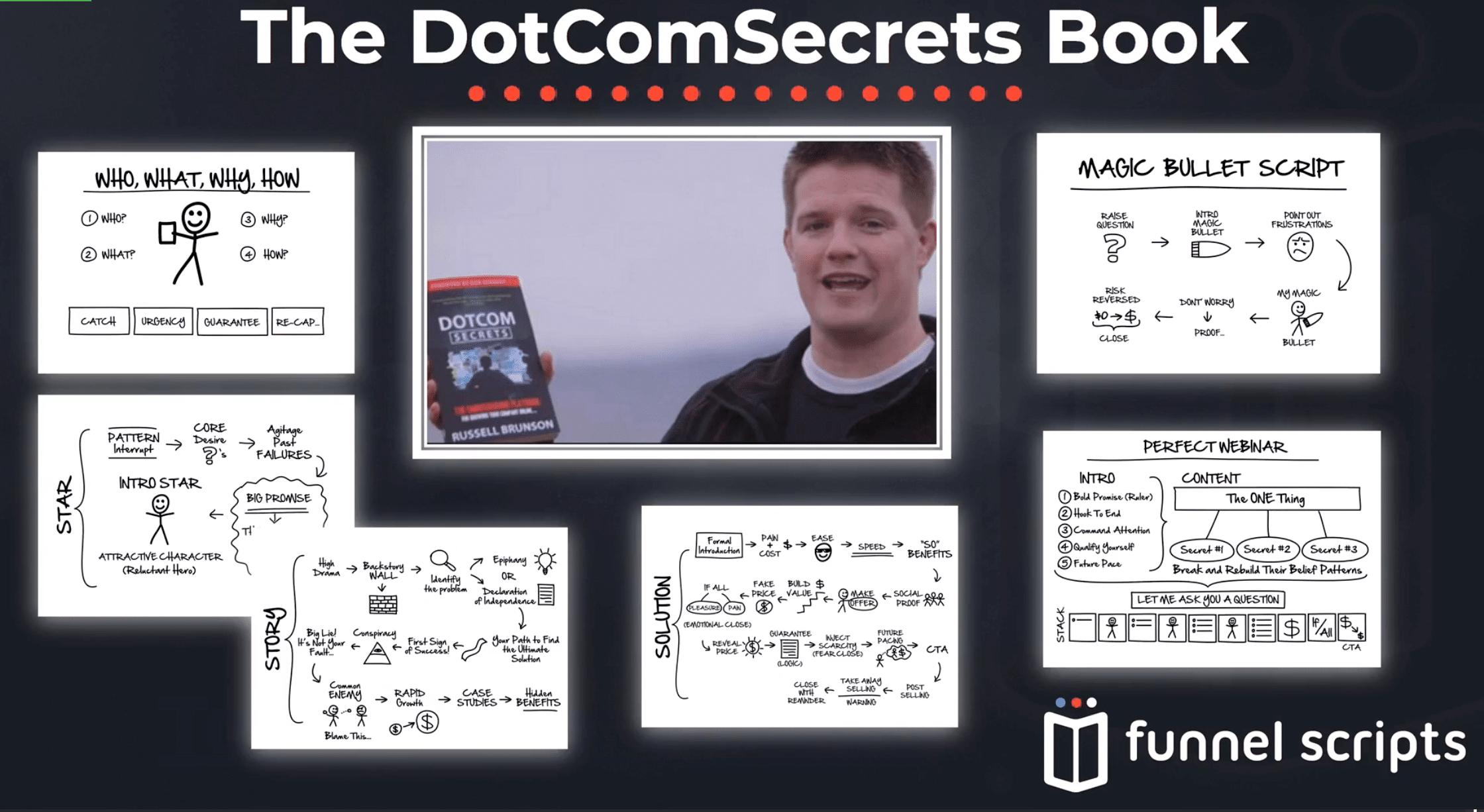 dotcom secrets list of funnels